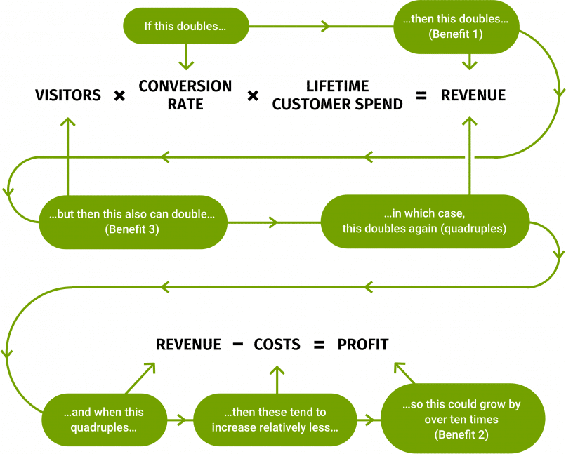Power Law Of Conversion Rate Optimization