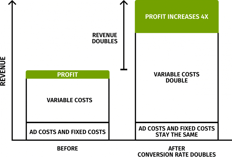Your profit is surprisingly sensitive-to-Conversion-Rate