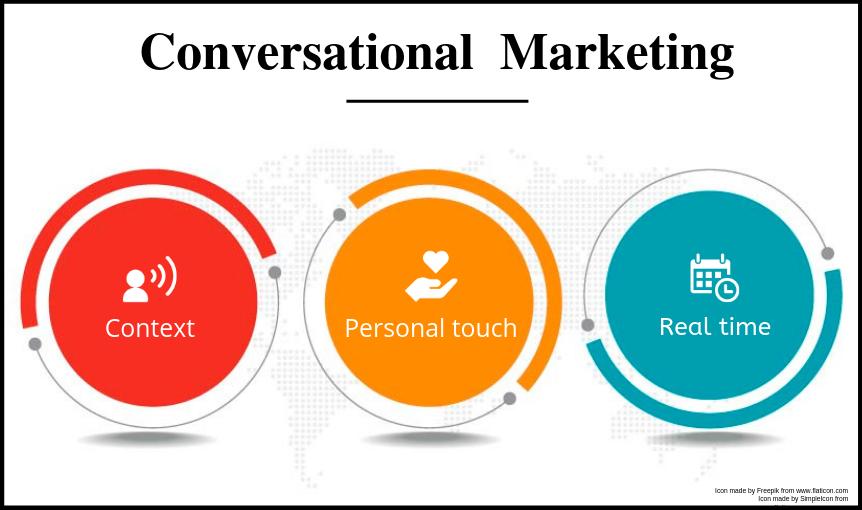 Digital Marketing Trends 2020 Conversational Marketing