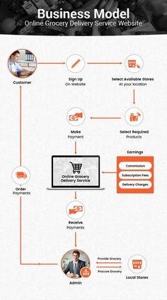 Business Model For E-Commerce Website Design